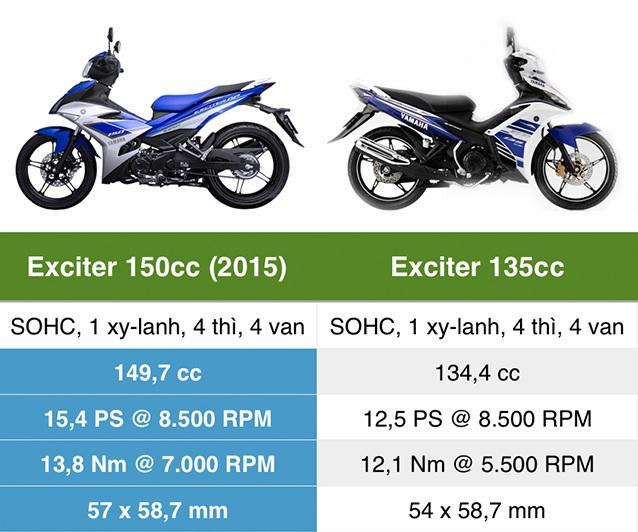 Exciter 135 tăng giá gần bằng exciter 150 - 2
